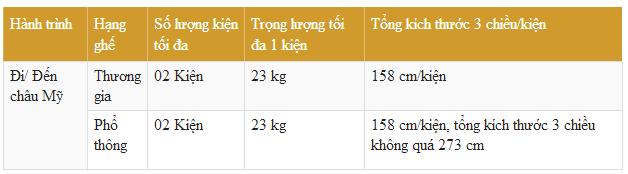 Vé máy bay Vietnam Airlines giá rẻ tại Vinajet