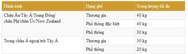 Vé máy bay Vietnam Airlines giá rẻ nhất