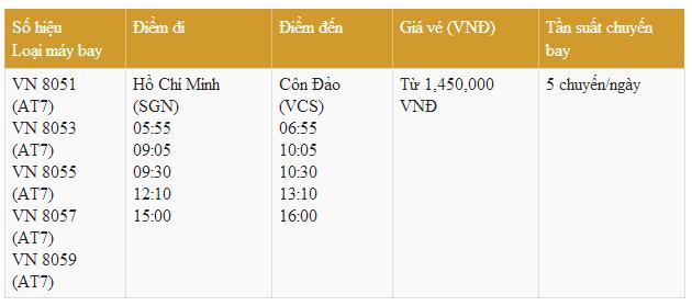 Bảng giá vé máy bay từ TP.HCM đi Côn Đảo