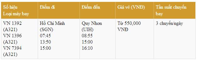 Bảng giá vé máy bay từ Sài Gòn đi Quy Nhơn