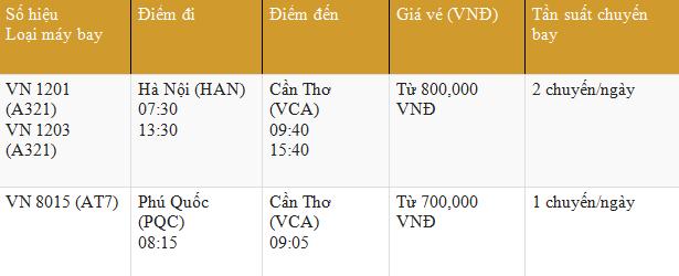 Bảng giá vé máy bay từ TP.HCM đi Cần Thơ Vietnam Airlines tháng 04/2016
