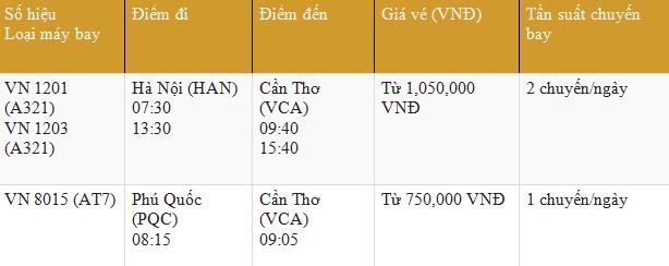 Bảng giá vé máy bay đi Cần Thơ Vietnam Airlines tháng 4/2016