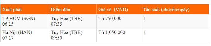 Bảng giá vé máy bay đi Tuy Hòa hãng Vietnam Airlines khai thác