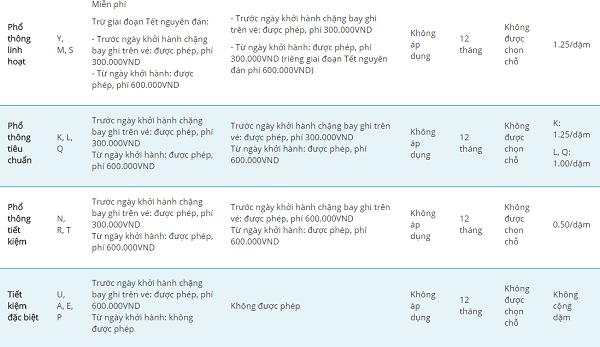 Điều kiện vé máy bay Vietnam Airlines nội địa