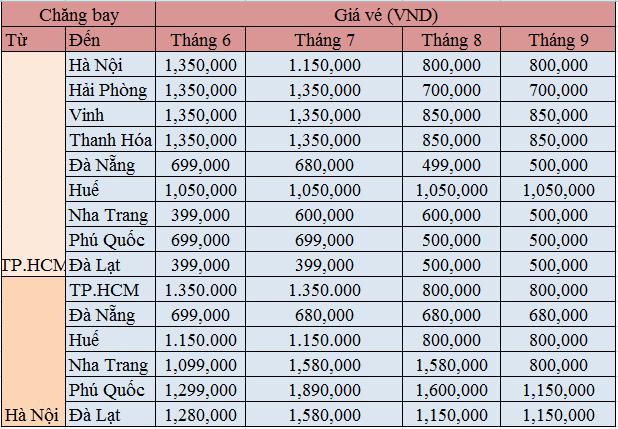 Bảng giá vé Vietnam Airlines mới nhất tháng 6,7,8 và tháng 9
