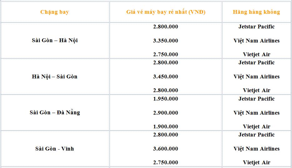 Bảng giá vé máy bay tết 2018