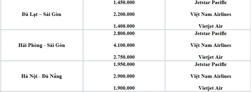 Bảng giá vé máy bay tết mậu tuất 2018
