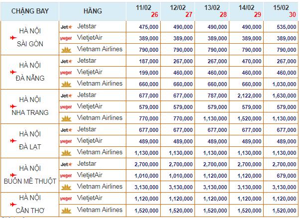 Bảng giá Vé máy bay TẾT 2018 khởi hành từ Hà Nội đi