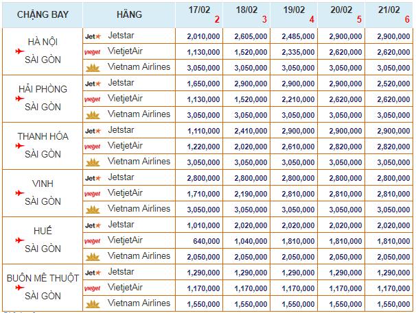Bảng giá Vé máy bay TẾT 2018 bay đến TPHCM