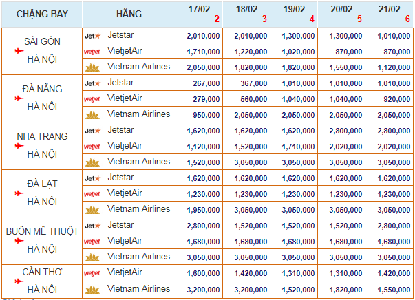 Bảng giá Vé máy bay TẾT 2018 bay đến Hà Nội