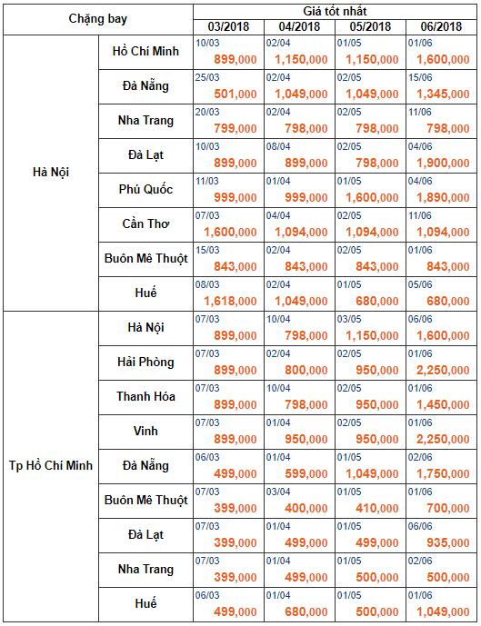 Bảng giá vé máy bay Vietnam Airlines mới nhất